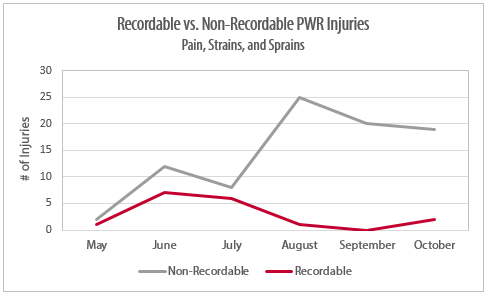 Reducing Work-Related Injuries with Early Reporting