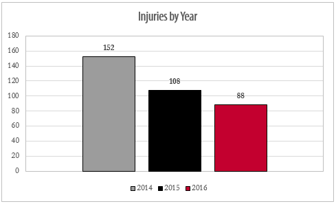 Injury Reduction and Cost Savings